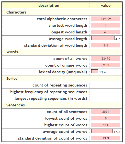 Dissertation word count abstract included